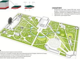 В Центральном парке переставят аттракционы и киоски